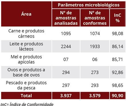 parâmetro microbiológico, as carnes suínas