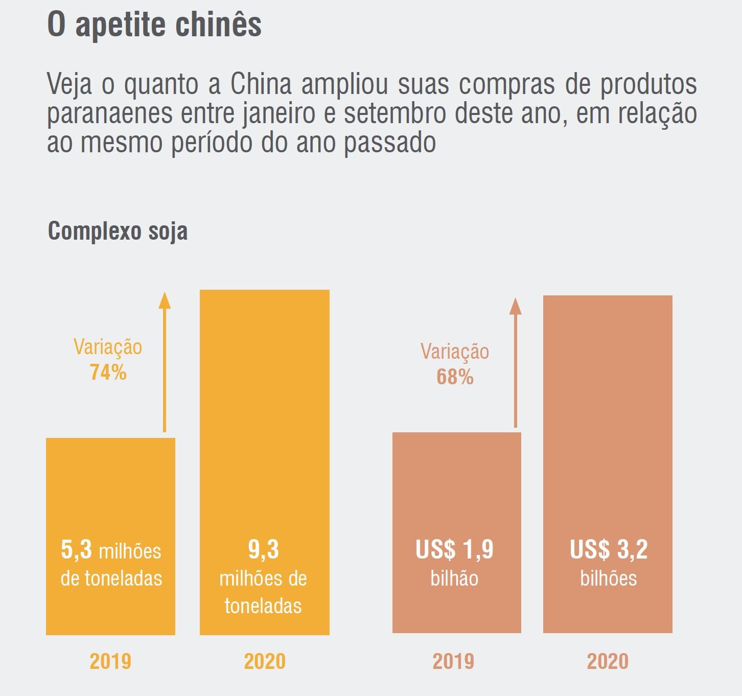 apetite chines pela carne brasileira