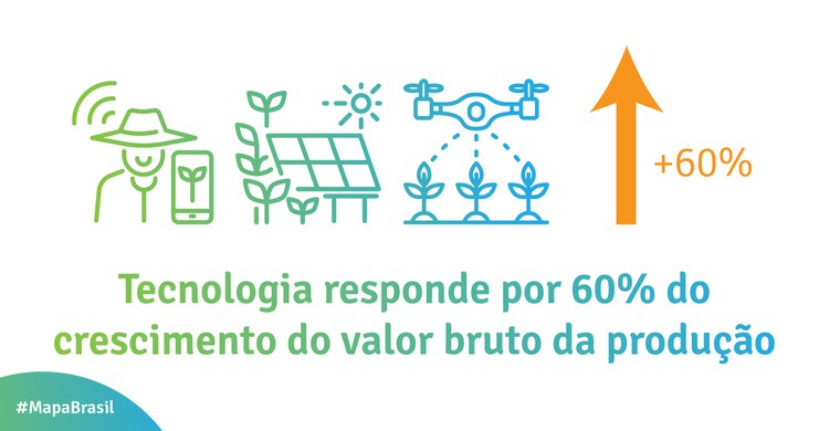 Tecnologia responde por 60% do crscimento bruto da producao