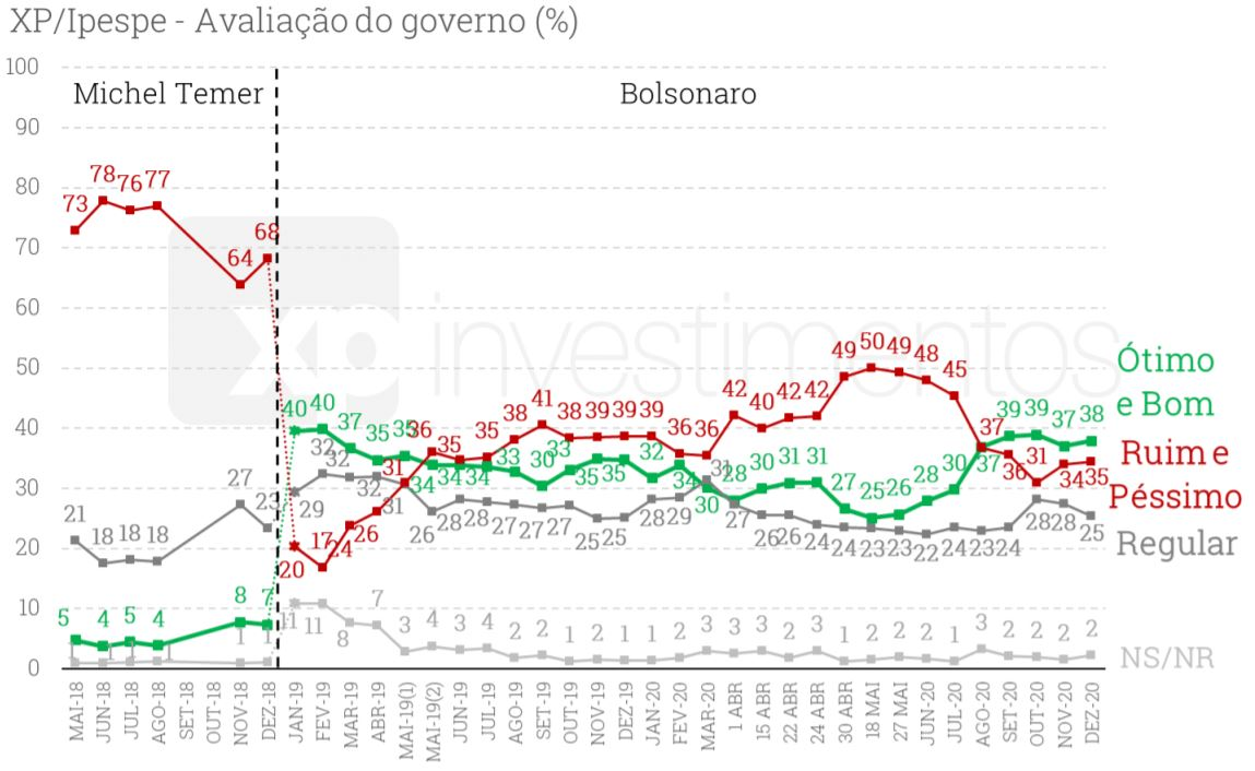 Bolsonaro mantém aprovação em 38% e lidera corrida presidencial para 2022, mostra XP/Ipespe