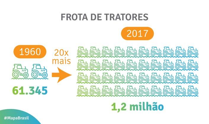 frota de tratores no brasil