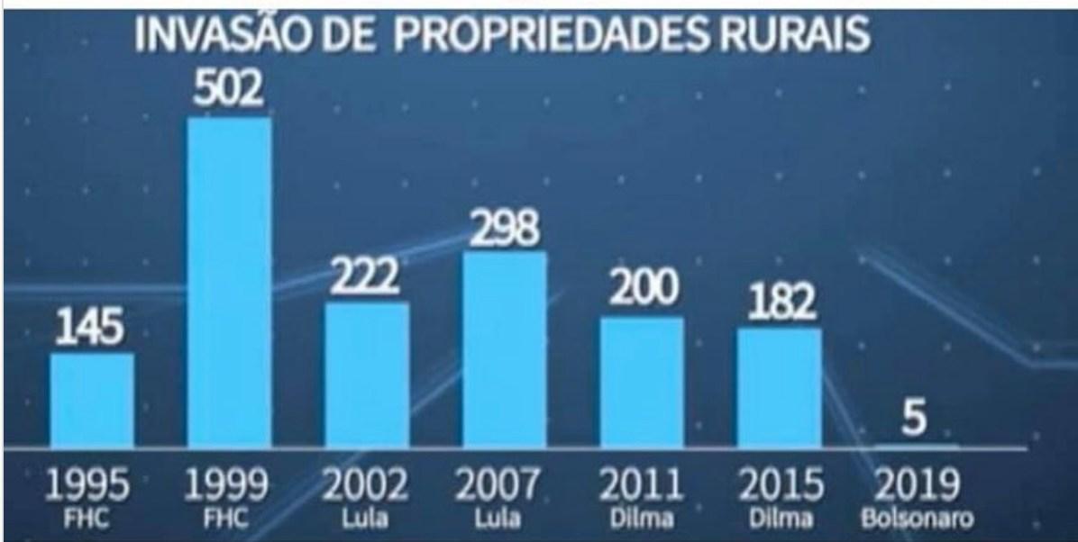 invasoes de terra no brasil nos ultimos 25 anos