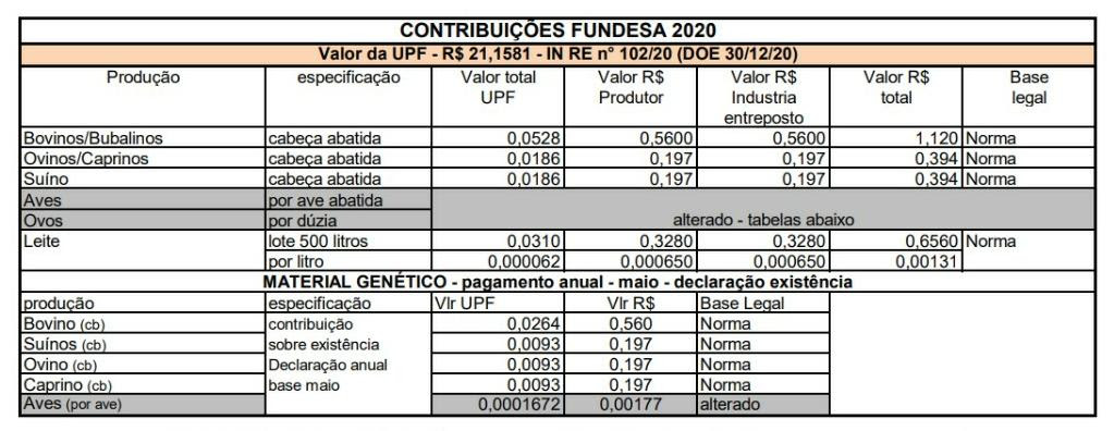 Novos valores de contribuições do Fundesa já estão em vigor