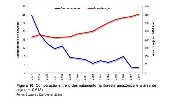 numeros de desmatamento  frente produtividade da soja