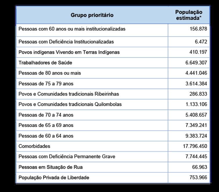 Estimativa populacional para a Campanha Nacional de Vacinação contra a covid-19