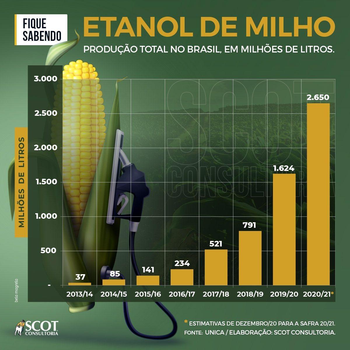 etanol de milho no brasil