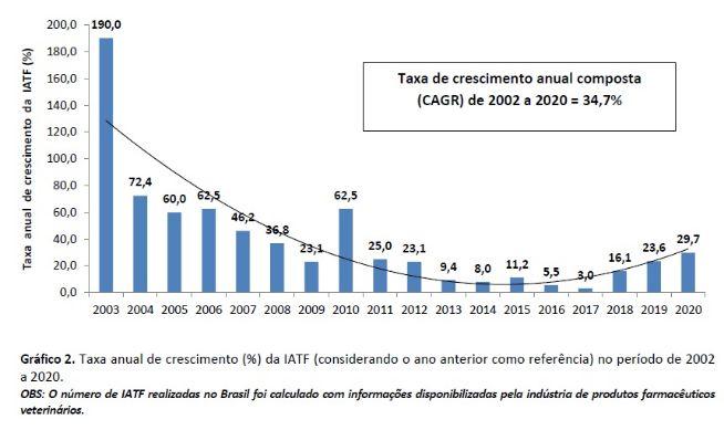 taxa anual de crescimento de IATF