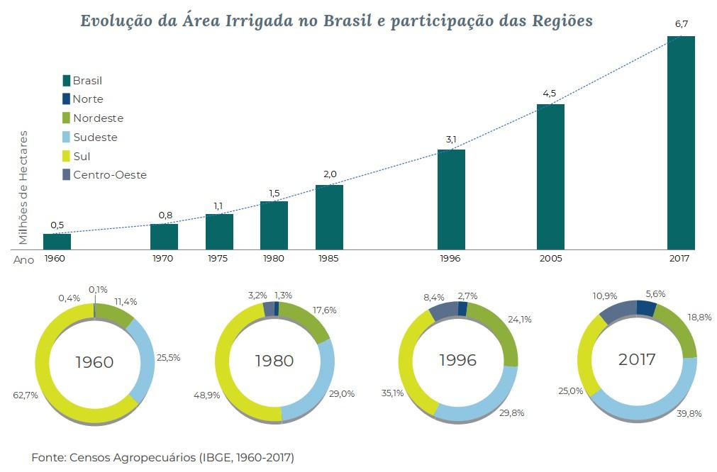 A irrigação se intensificou no Brasil a partir das décadas de 1970 e 1980