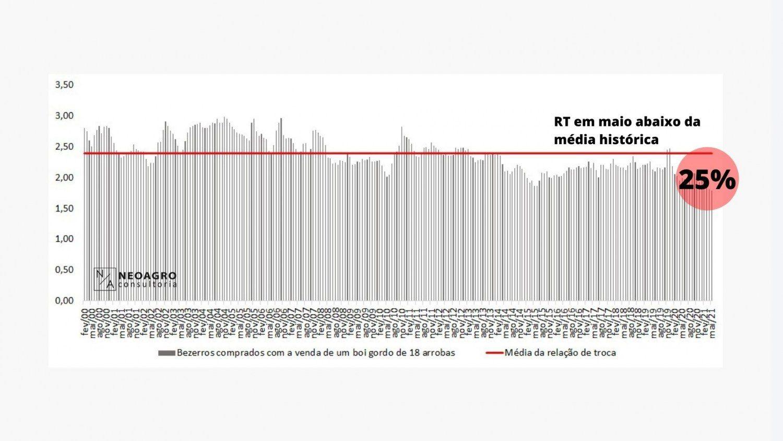 Gráfico Relação de Troca Boi x Bezerro