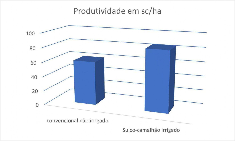 comparativo de produtividade entre plantio convencional de soja e sulco camalhão