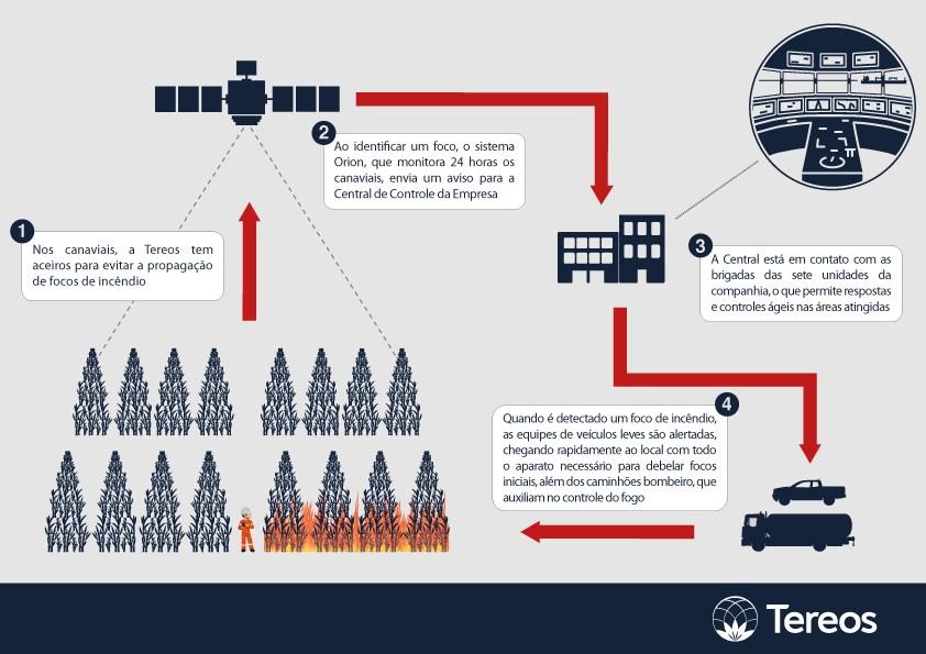 Tecnologia no espaço e no campo ajudam a Tereos a detectar e prevenir focos de incêndio
