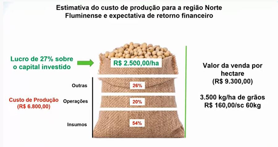 Cenário favorável para o cultivo de grãos