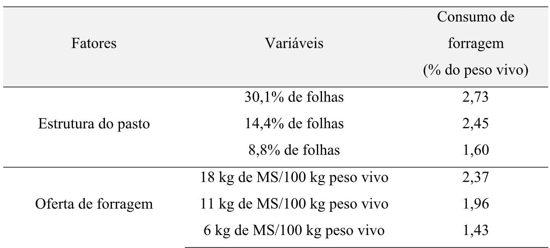 Tabela 3. Fatores que afetam o consumo de forragem por animais a pasto.