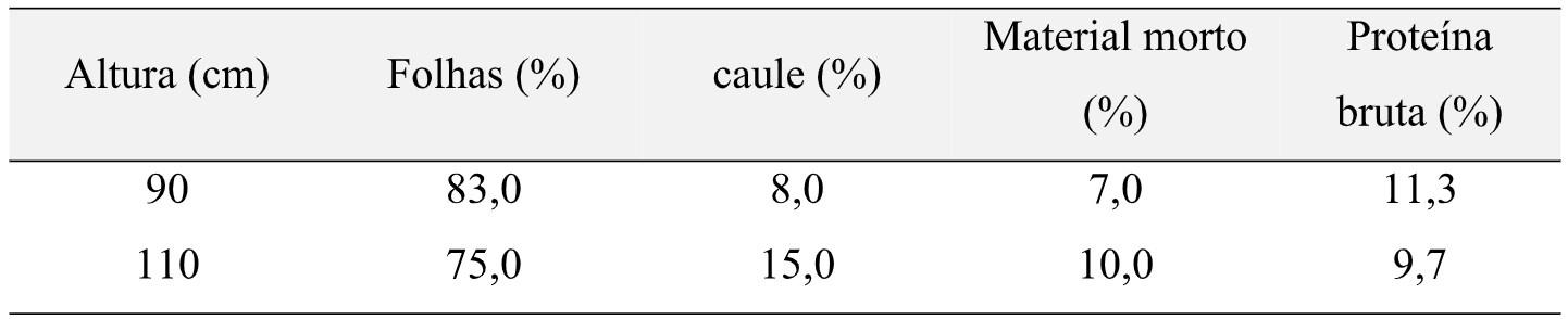 Tabela 2. Efeito da altura do capim-mombaça na composição morfológica e na qualidade nutricional.